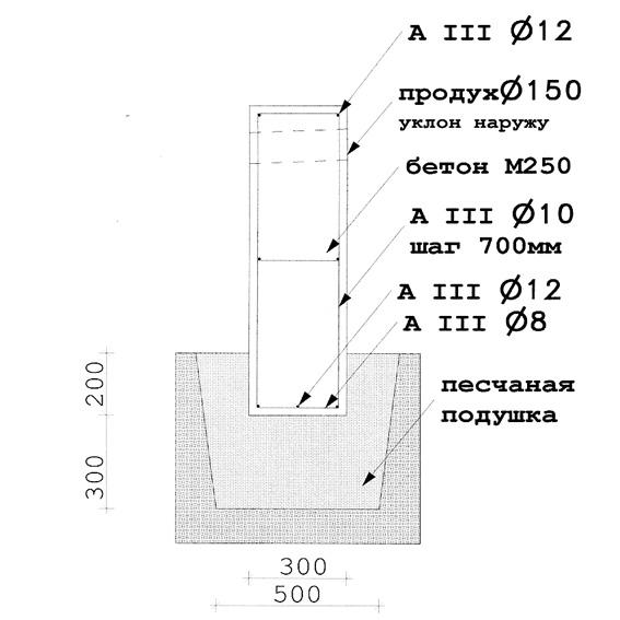 Схема фундамента деревянного дома.